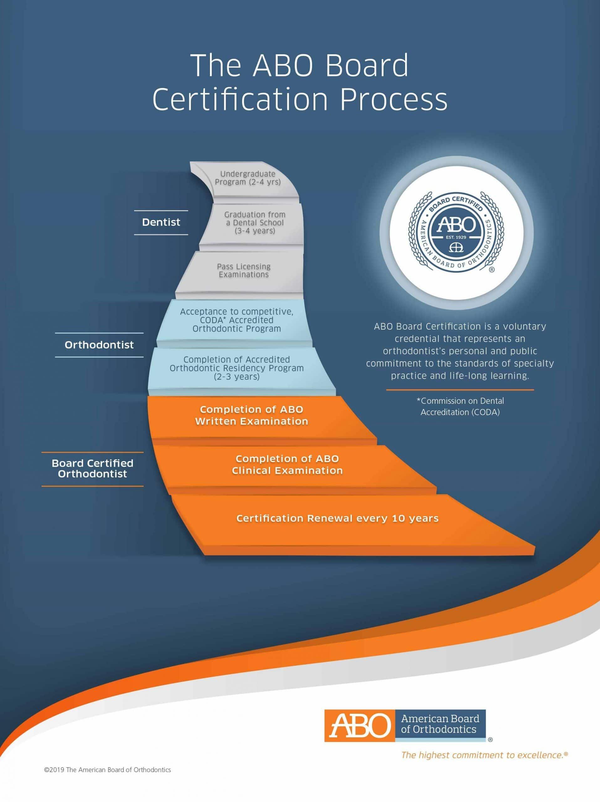 American Board Of Orthodontics Certification Process